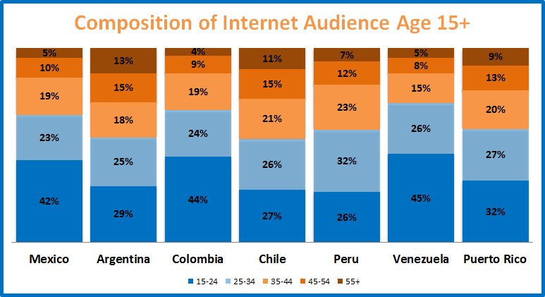 Composition of Internet Audience 15 and older