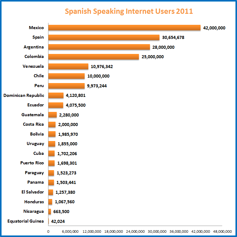 Spanish Speaking Internet Users 2011