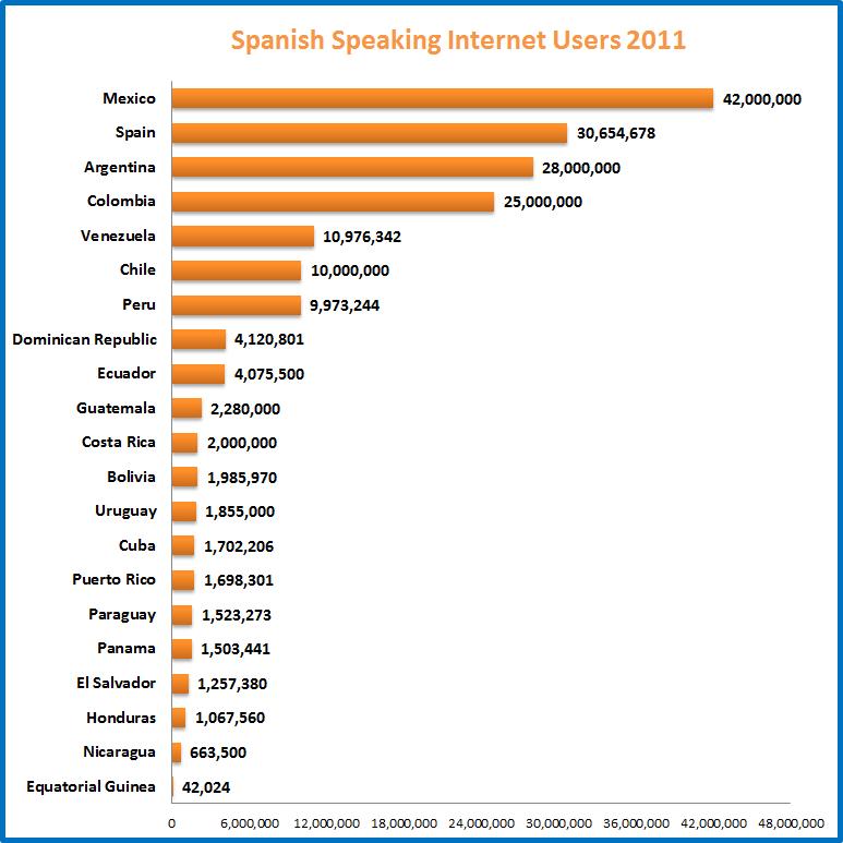 Dalai Group Spanish Sp...
