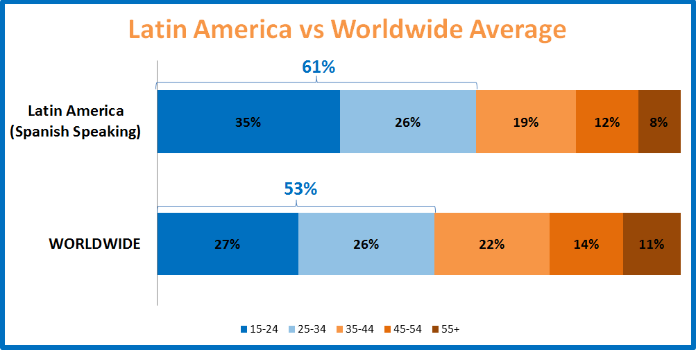 Young Audience Latin America vs World Average